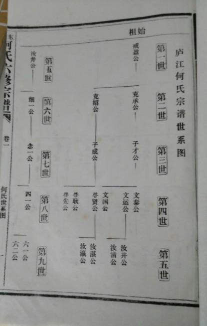 何氏六修宗谱:庐江何氏宗谱世系图