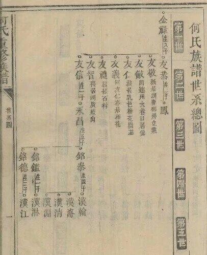 何氏重修族谱:何氏族谱世系总图