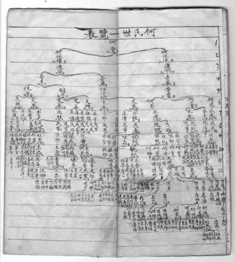 山西省河曲县双庙村何氏族谱:何氏世系一览表