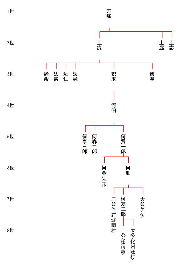 何氏贵贤公裔孙寻亲启示(附流水图)